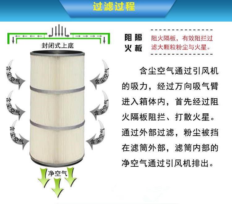 电焊烟尘净化器的净化流程