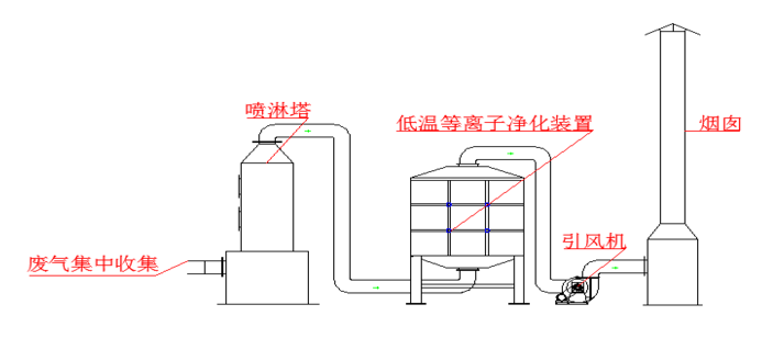 对于食品厂的废气采用哪种处理方法?