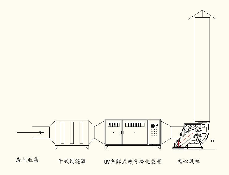 沐鸣2喷漆厂环保采用的工艺流程图