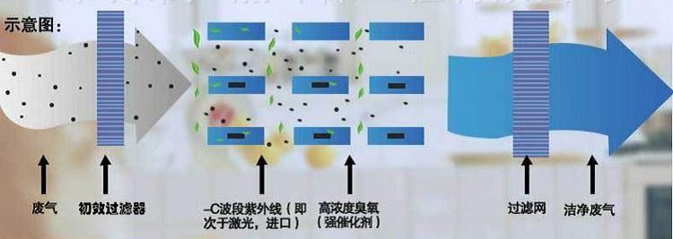 注塑行业需治理废气吗?光氧化工艺流程图