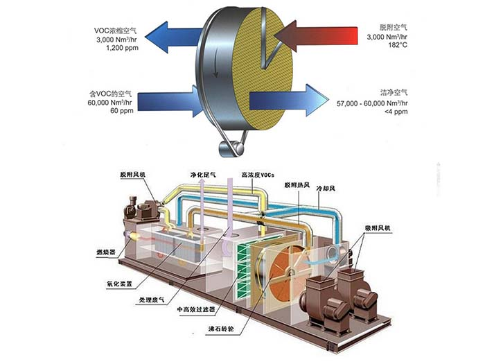 沸石转轮RTO